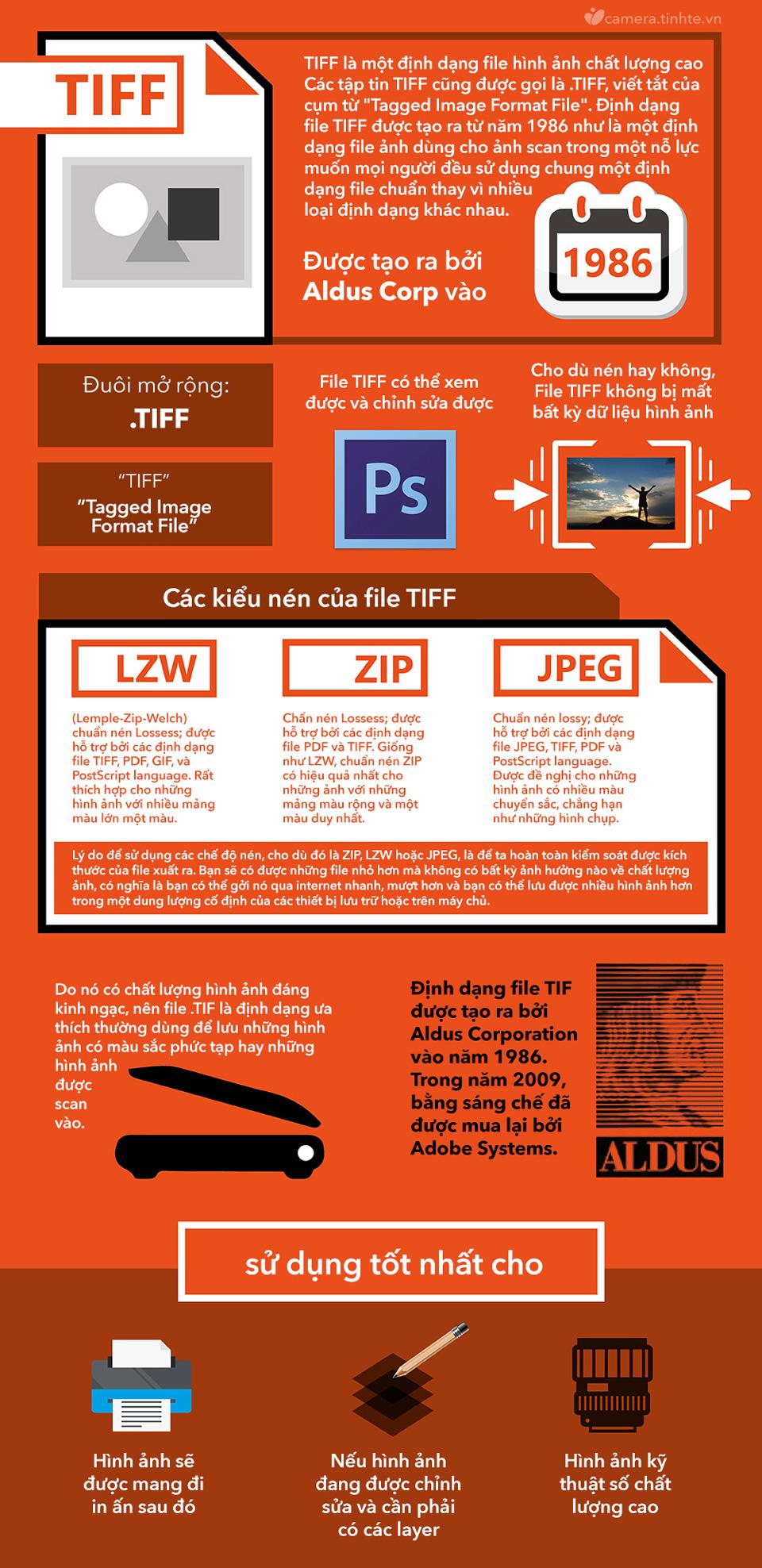 Infographic-type-TIFF